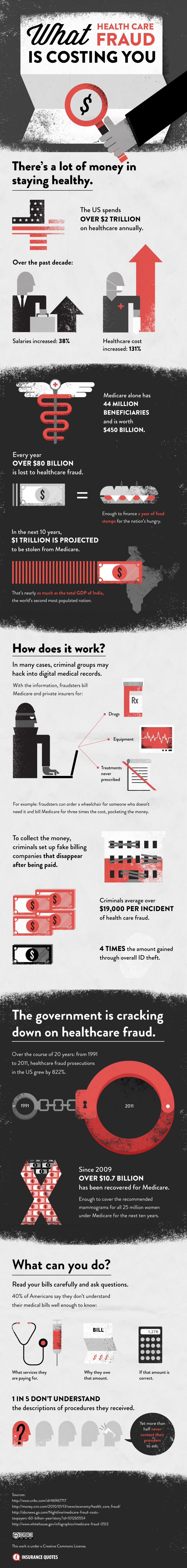 Health Infographic: What Healthcare Fraud Is Costing You - ComplianceandSafety.com