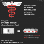 Healthcare Infographic: What Healthcare Fraud Is Costing You