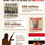 Infographic: The Monetary Value of a Human Life