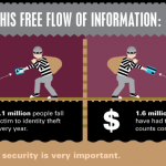 Online Safety Infographic: You Are Not Safe Online!