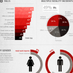 Workplace Safety Infographic: Workplace Fatality Data