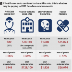 Healthcare Infographic: Why America Must Address Rising Healthcare Costs