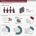 Drug Abuse Infographic: Drug Abuse in the Workplace