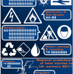 Occupational Safety Infographic: Fatal Work Related Injuries