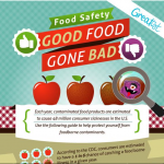 Food Safety Infographic: Good Food Gone Bad