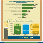 Corporate Wellness Infographic: The State of Corporate Wellness Programs in America