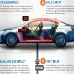 Auto Safety Infographic: Evolution of Auto Safety