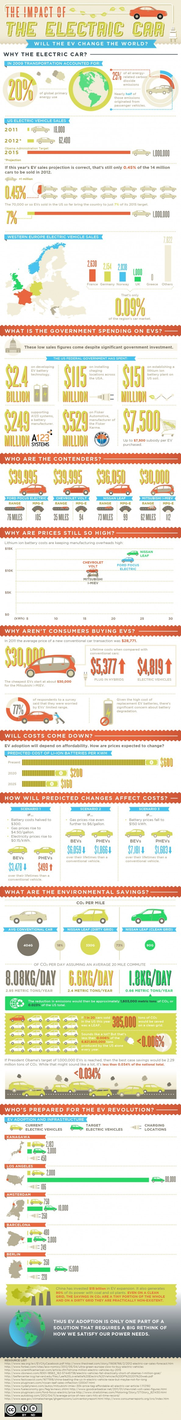 Car Infographics: Impact of Electric Car - ComplianceandSafety.com