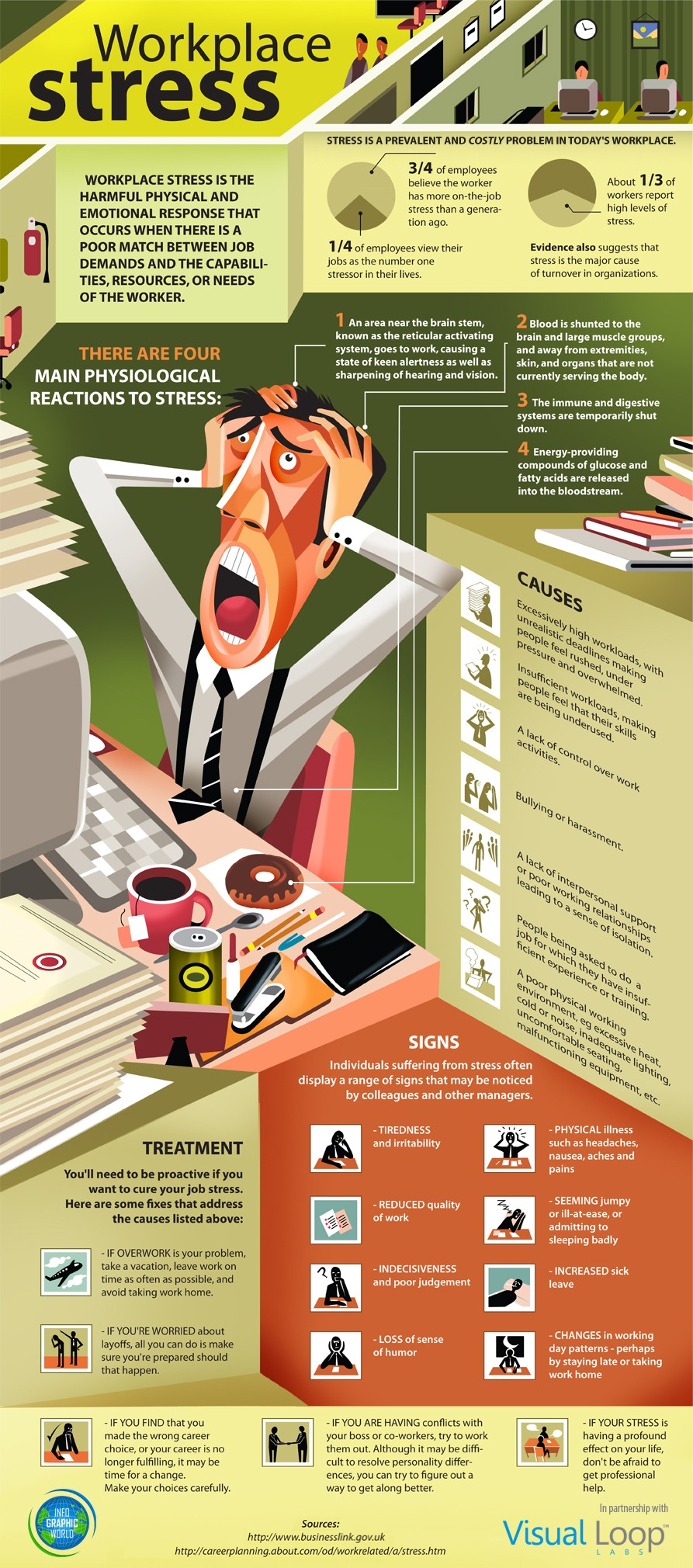 Workplace Stress: Signs, Causes & Treatment - ComplianceandSafety.com