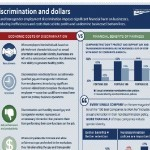 Workplace Infographic: Discrimination and Dollars