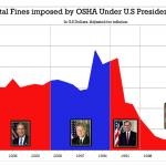 A Detailed Look Into OSHA under U.S Presidents