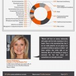 Working Women Infographic: Women @Work