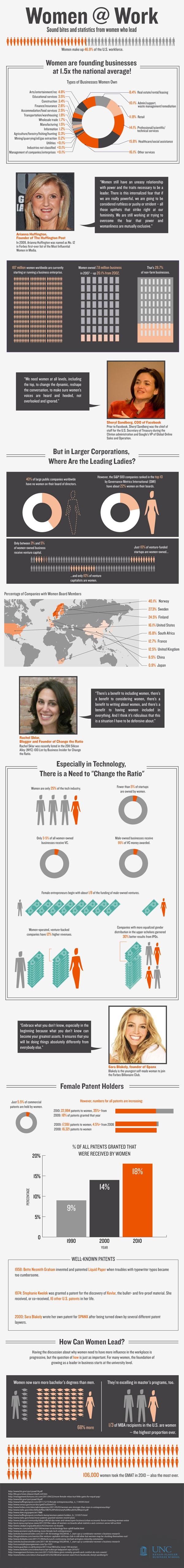 Working Women Infographic: Women @Work - ComplianceandSafety.com