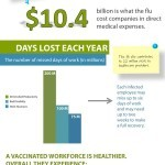 Vaccination at Work Infographic: Flu Vaccinations at Work
