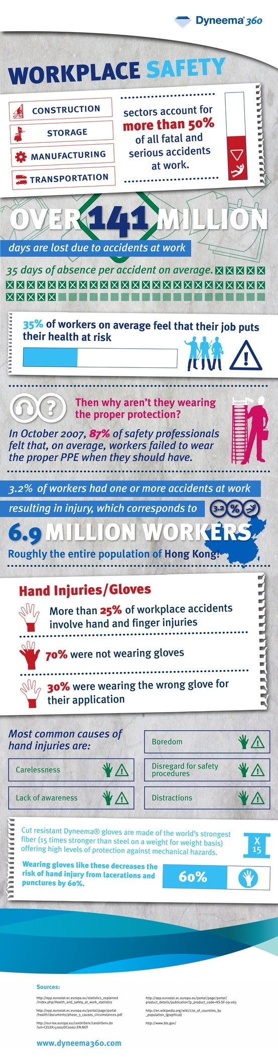 Workplace Safety Infographic: Workplace Safety - ComplianceandSafety.com