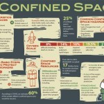 Confined Spaces Infographic: Confined Spaces Safety