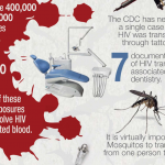 Blood Safety Infographic: Bloodborne Pathogens – Occupations at Risk
