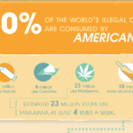Drug & Alcohol Infographic: Which Jobs Lead to Substance Abuse