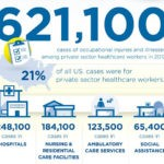 Healthcare Infographic: Medical Staffing Network's  Safety Snapshot