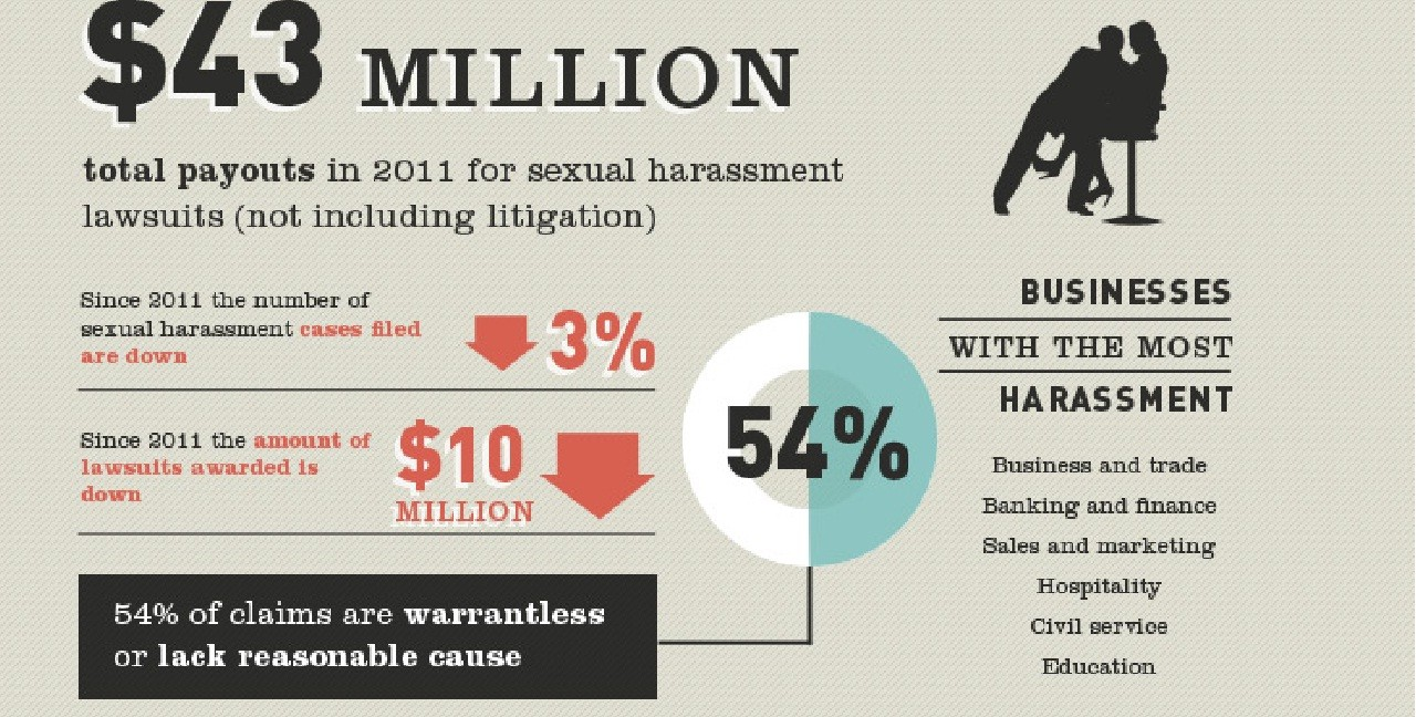 Sexual Harassment Infographic: Sexual Harassment in the Workplace: http://www.atlantictraining.com/blog/sexual-harassment-infographic-sexual-harassment-in-the-work-place/