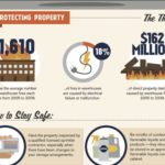 Warehouse Safety Infographic: Dodging the Dangers & Disasters