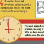 Fire Safety Infographic: What You Should Know