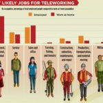 Workplace Telecommuting Infographic: Do Your Homework