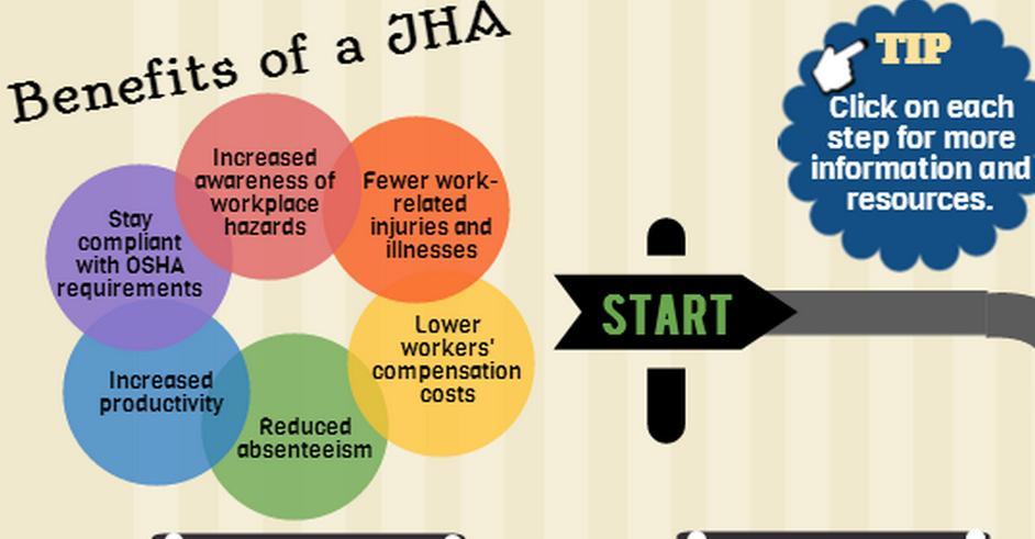 job hazard analysis  why it u0026 39 s important for any safety program
