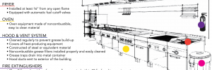commercial kitchens safety diagram