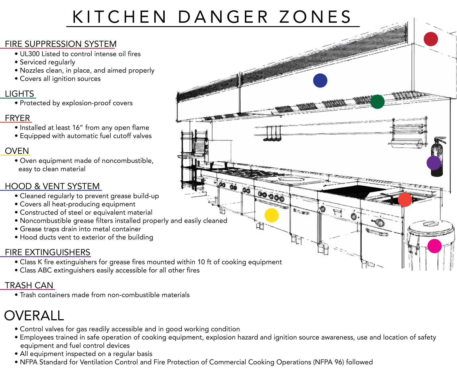 Fire Hazards in Commercial Kitchens | Atlantic Training Blog