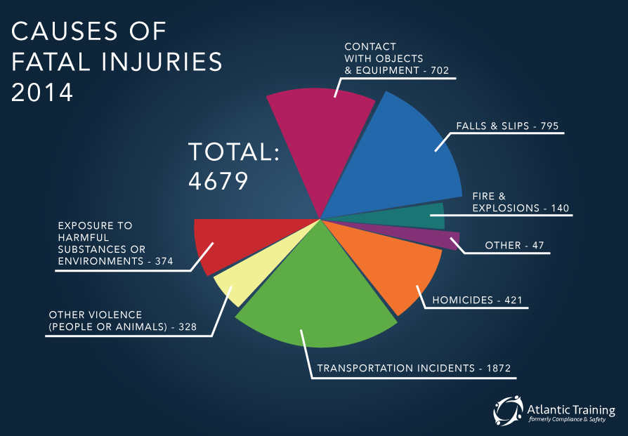 Causes of Fatal Injuries 2014 pie chart (safety training)