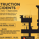 Construction Safety Infographic: Construction Accidents