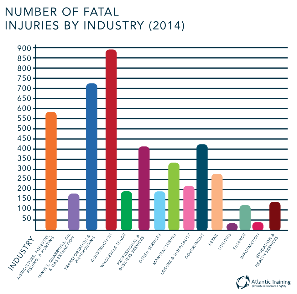 Fatal Occupational Injury Number graph by Industry 2014