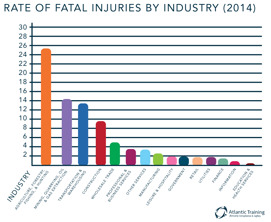 Fatal Occupational Injury Rate graph by Industry 2014