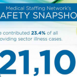 Healthcare Safety Infographic: Medical Staffing Network's Safety Snapshot