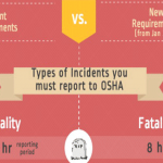 OSHA's Recordkeeping Infographic: OSHA's New Reporting Requirements