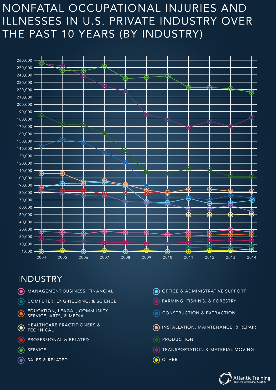 Workplace Injuries by Industry 2004-2014