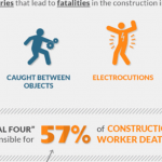 The Fatal Four and Safety In the Construction Industry