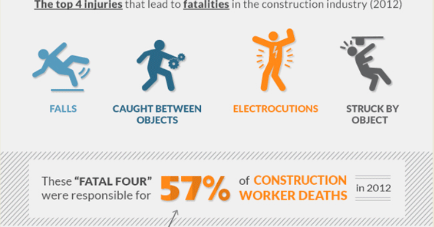 Construction Injury and Deaths