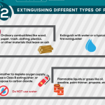 Fire Safety- Extinguishing Different Types