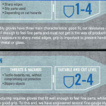 Automotive Industry Infographic: Choosing the Right Gloves for the Job