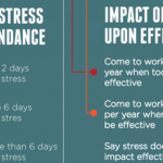 Workplace Stress Infographic: The Impact of Stress