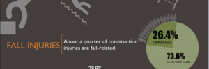 Fall Injuries in Construction