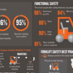 Forklift Safety Infographic: Forklift Safety For A Better Tomorrow
