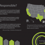 Workplace Harassment Infographic: Harassment & Discrimination