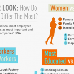 Workplace Safety Infographic: Workplace DNA