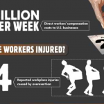 Workplace Injuries Costs & Causes (Infographic)