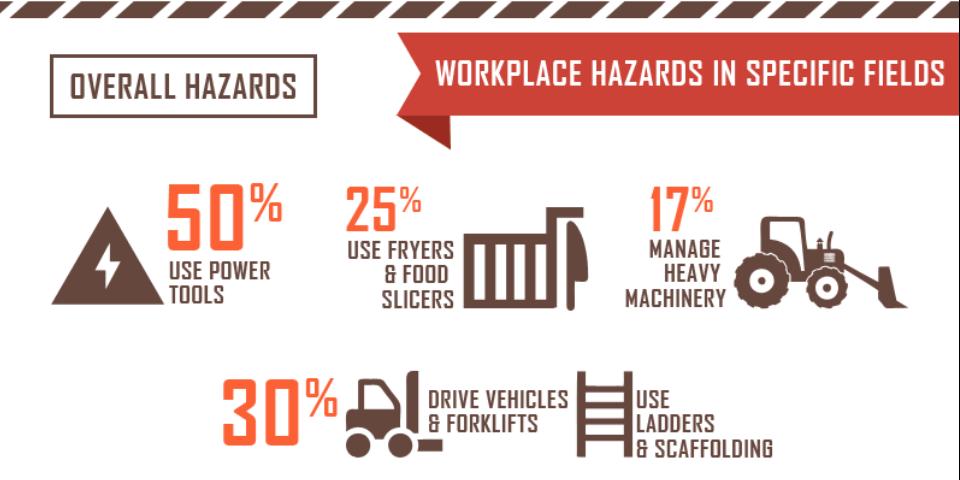 Workplace Hazards Training