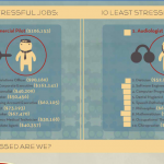 Workplace Stress Infographic: Is Your Job Killing You