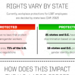 Equality Infographic: Civil Rights In The 21st Century
